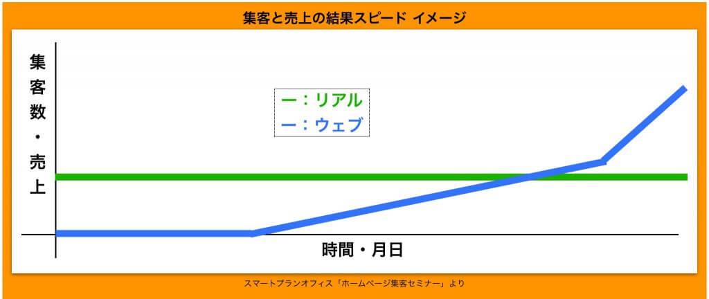 リアル集客の結果までの早さイメージグラフ