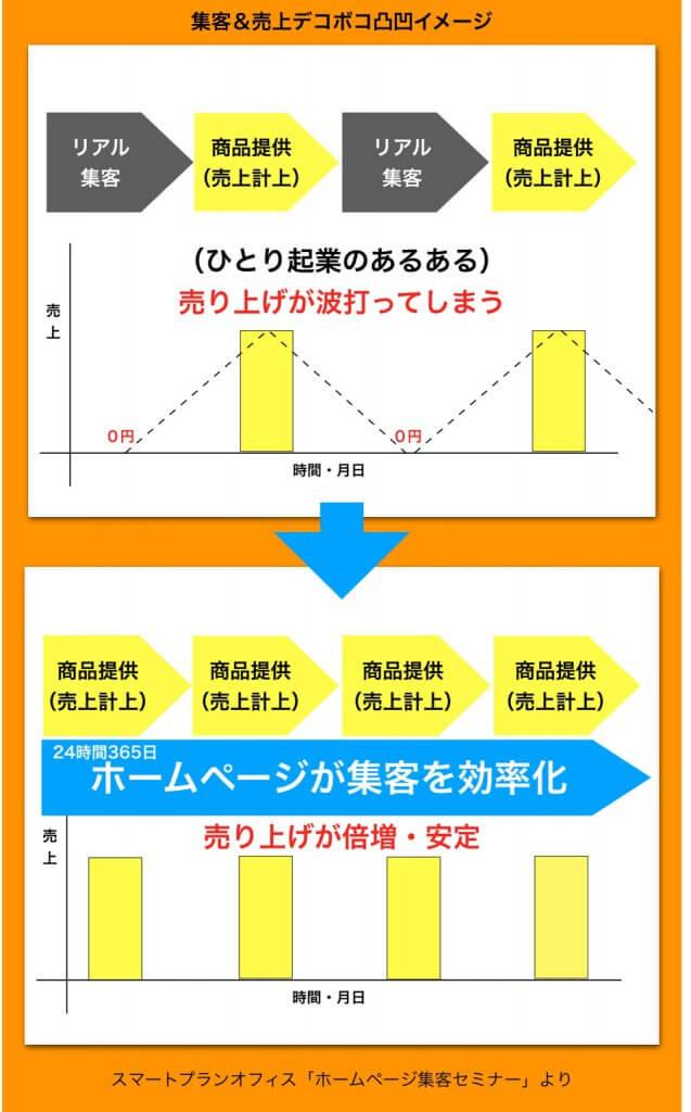 波打つ売上を倍増するイメージ図