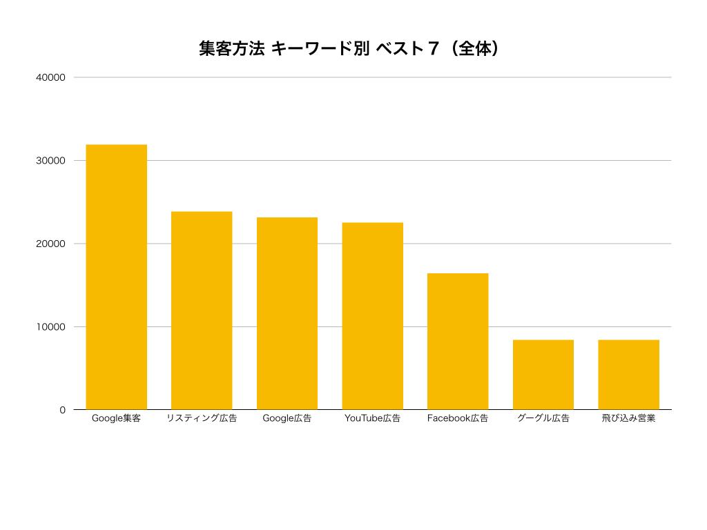 新規集客方法種類キーワード別全体グラフ