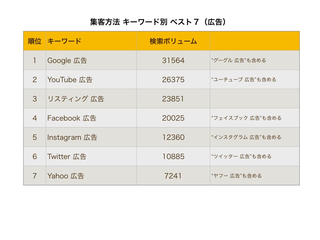 新規集客方法種類キーワード別広告表