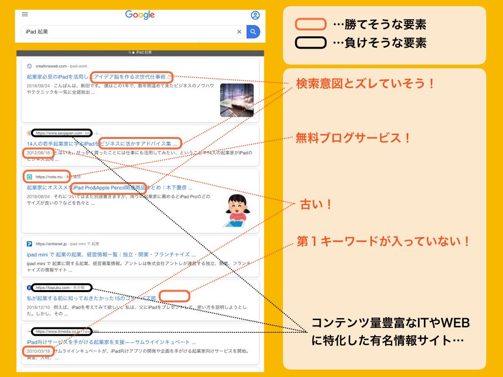 検索キーワード分析事例