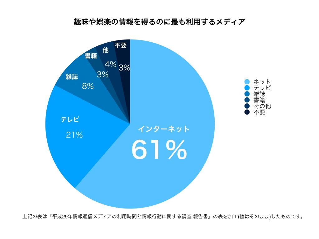 総務省調べ利用メディア娯楽趣味グラフ
