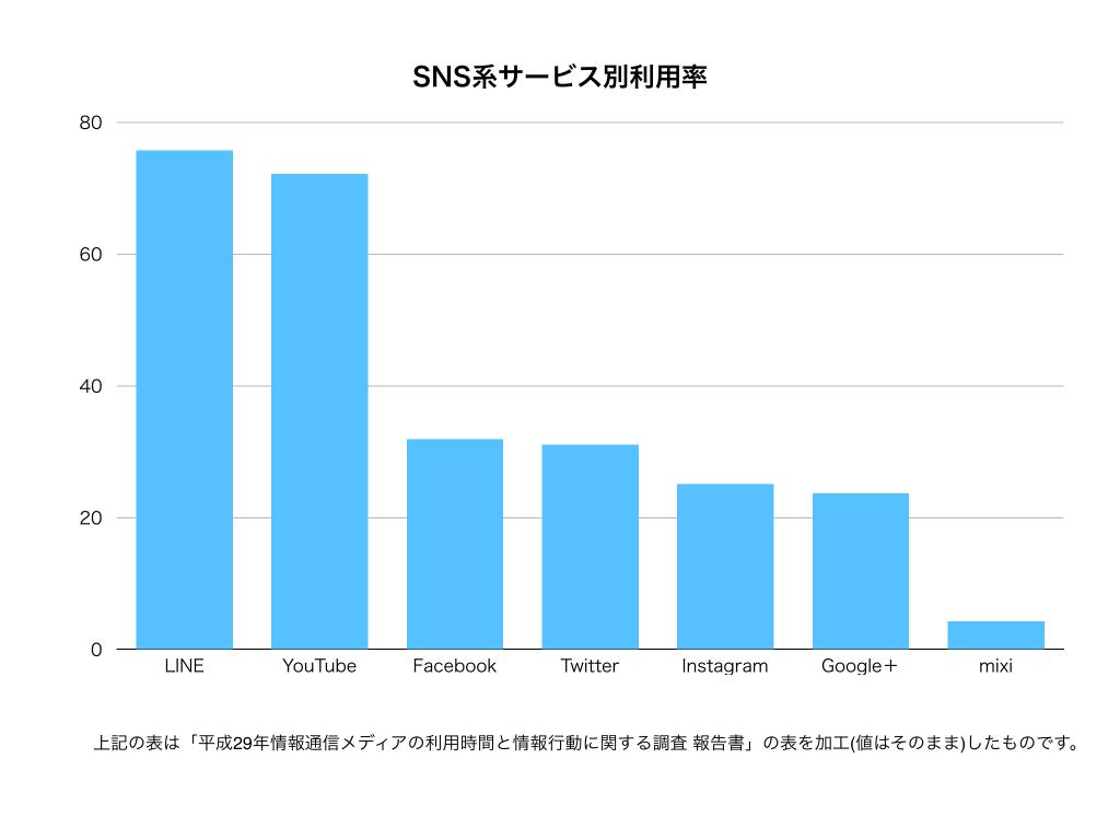 総務省調べSNSサービス別利用率グラフ