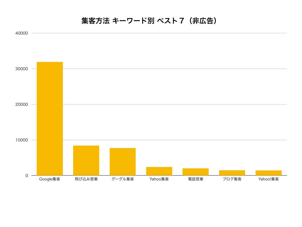 新規集客方法種類キーワード別非広告グラフ