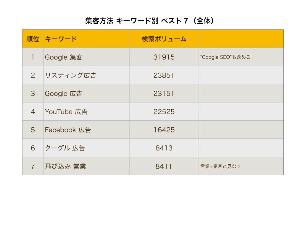新規集客方法種類キーワード別全体表