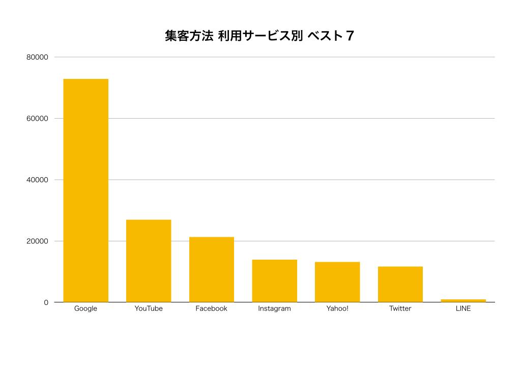 新規集客方法種類サービス別グラフ