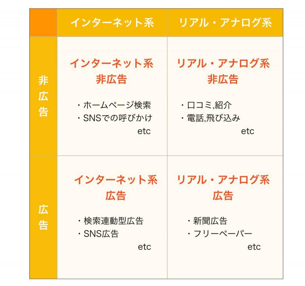 新規集客方法の分類
