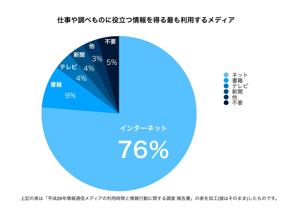 総務省調べ利用メディア仕事等グラフ