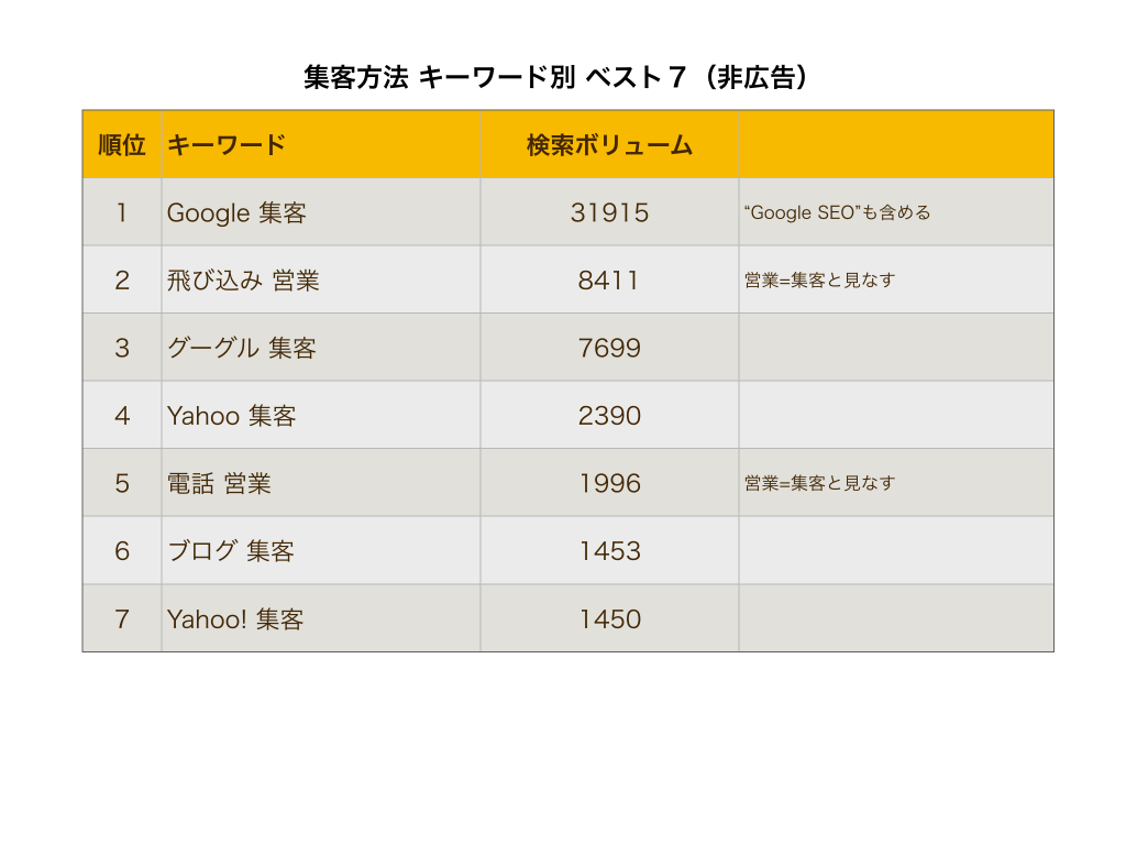 新規集客方法種類キーワード別非広告表