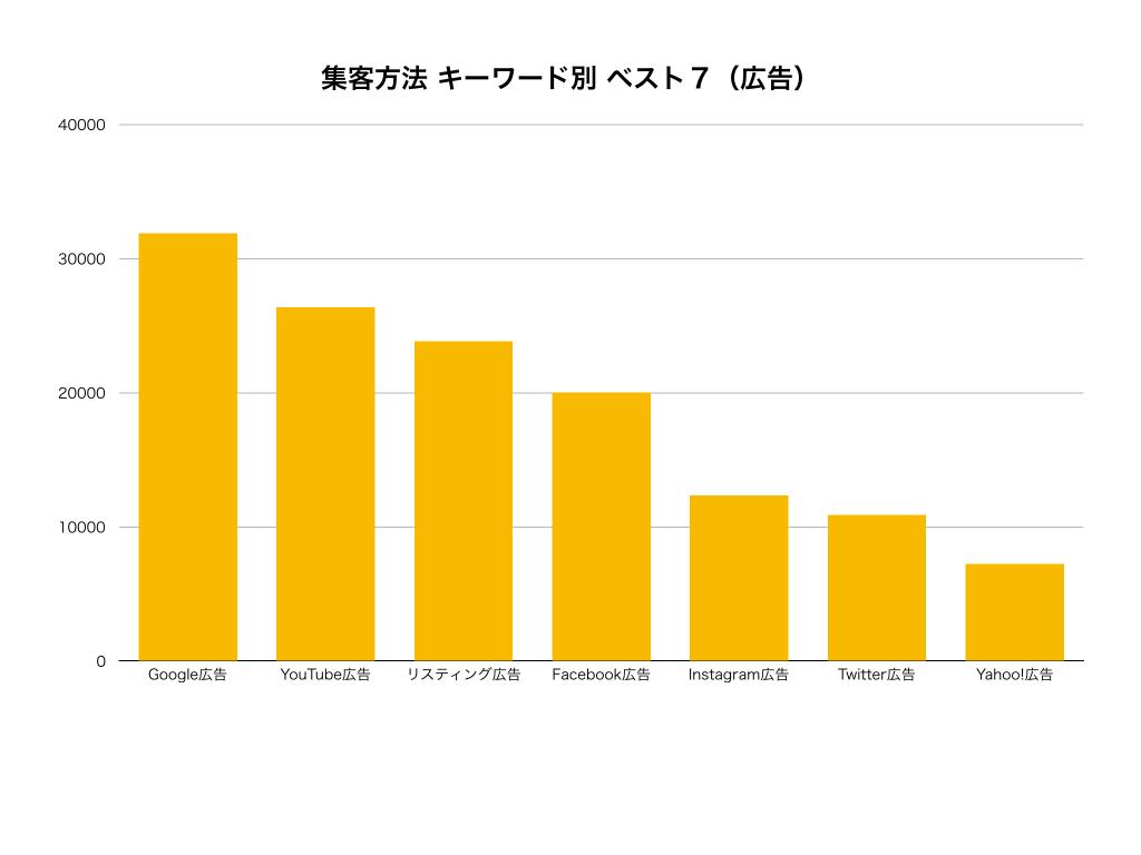 新規集客方法種類キーワード別広告グラフ