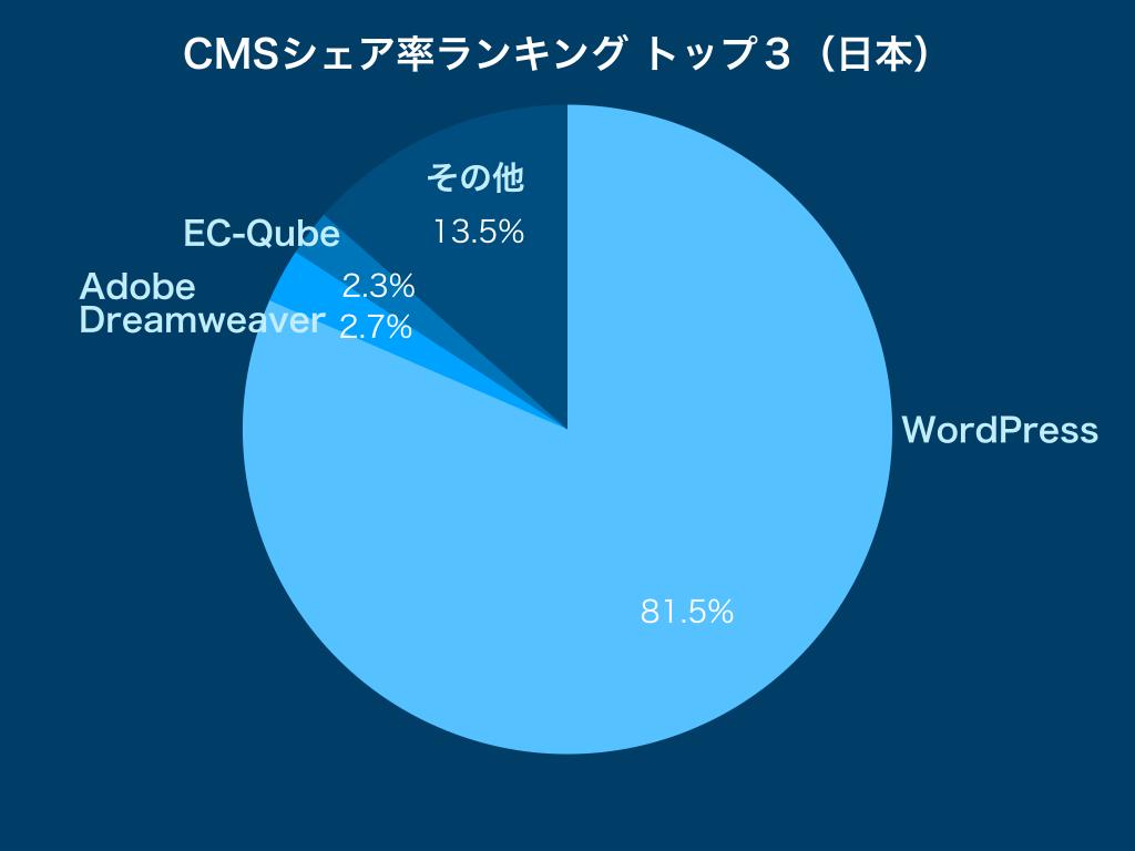 CMSシェア率ランキングトップ3(日本)2019年のグラフ