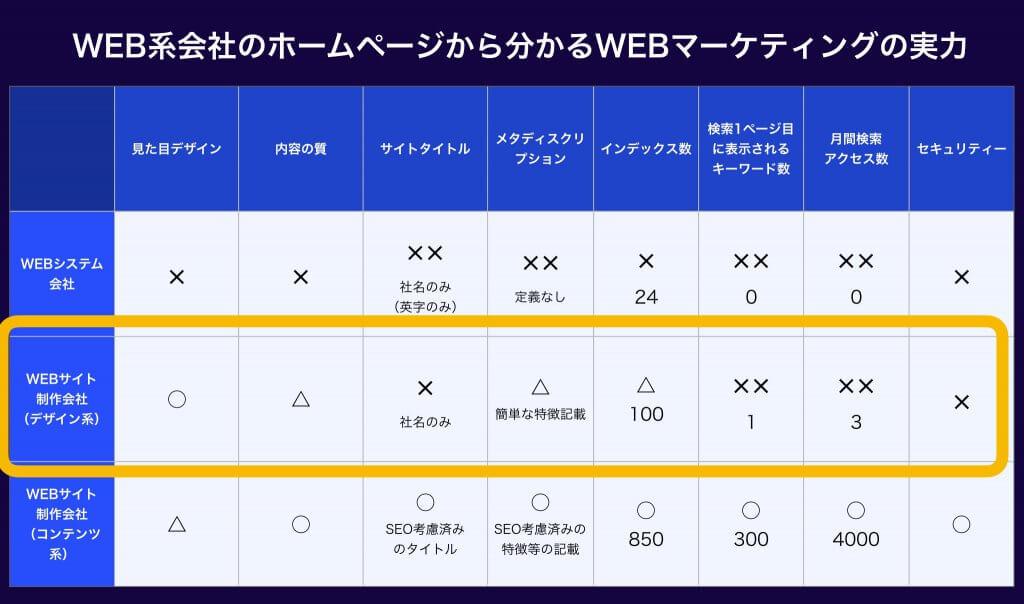 WEBサイト制作会社(デザイン重視派)のWEBマーケティングの実力(表)