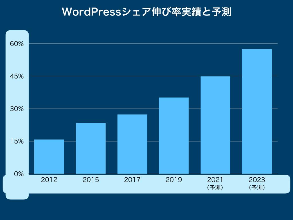 WordPressシェア伸び率実績と予測グラフ