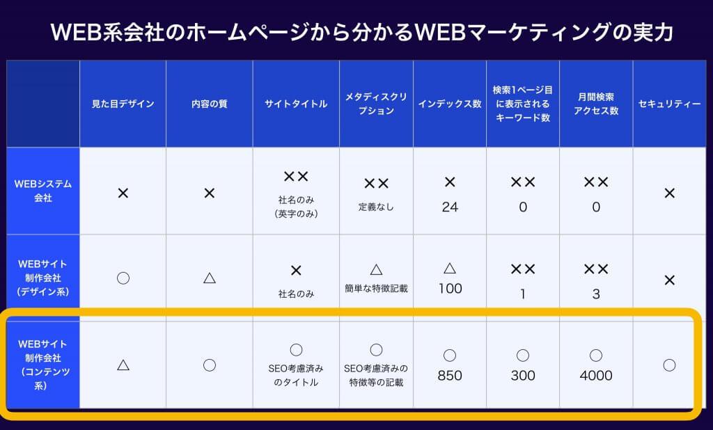 WEBサイト制作会社(コンテンツ重視派)のWEBマーケティングの実力(表)
