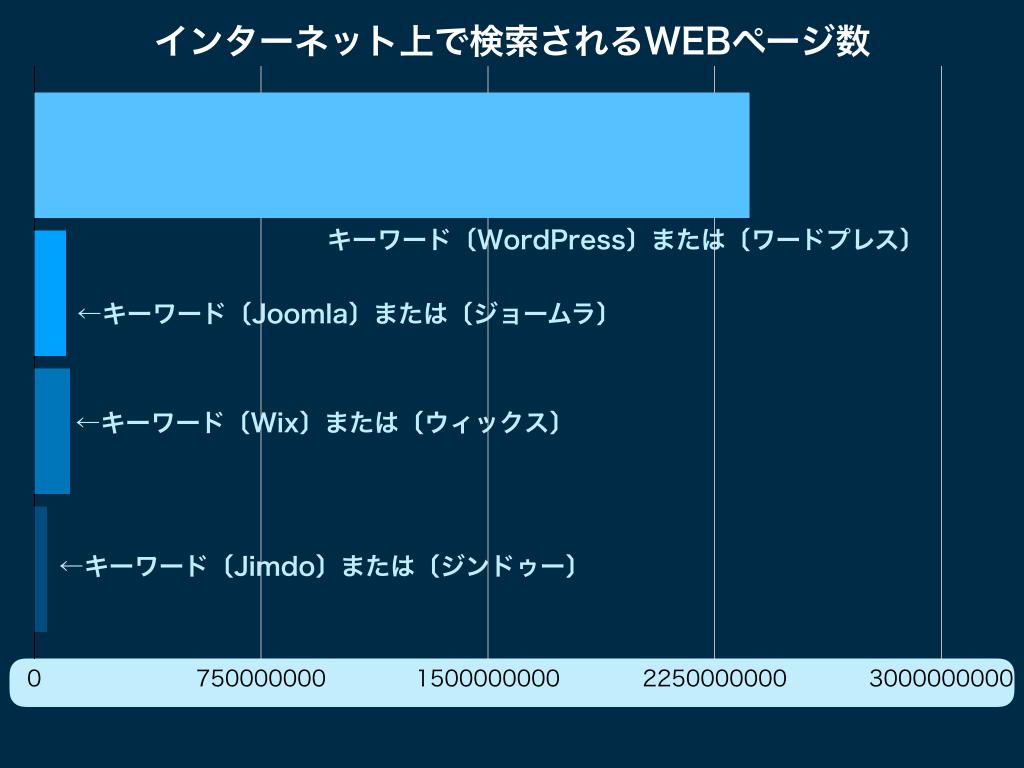 インターネット上の各CMSに関するWEBページ数のランキングのグラフ