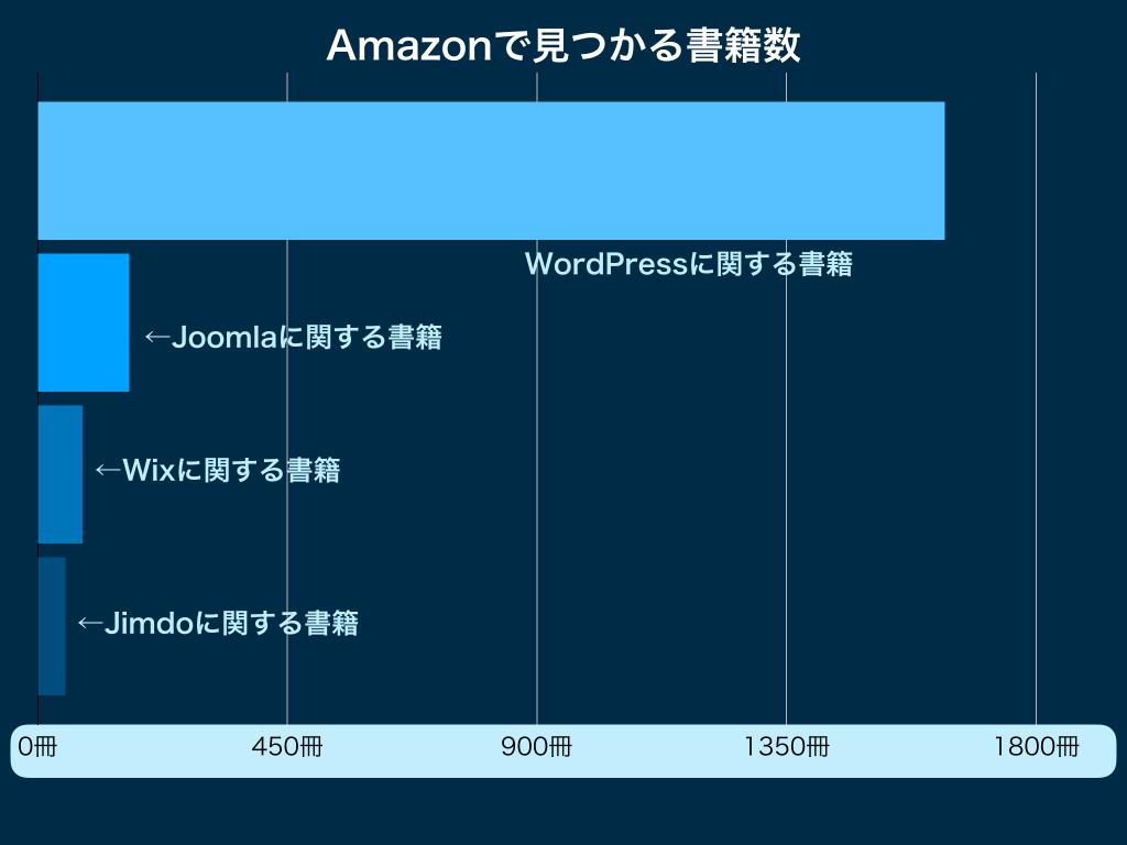 Amazonで見つかる各CMSに関する書籍数のランキングのグラフ