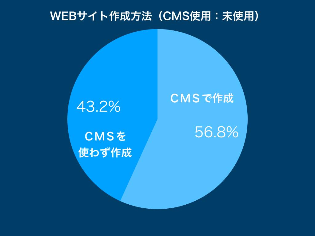 WEBサイト作成CMS使用率2019年のグラフ