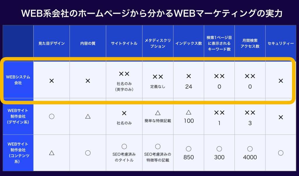 WEBシステム作成会社のWEBマーケティングの実力(表)