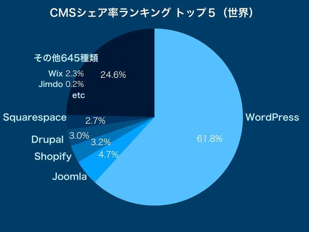 CMSシェア率ランキングトップ5(世界)2019年のグラフ