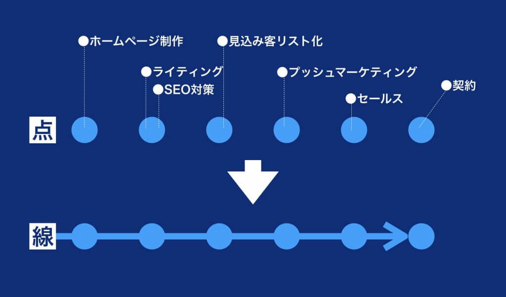 WEBマーケティングのビジネスフロー図