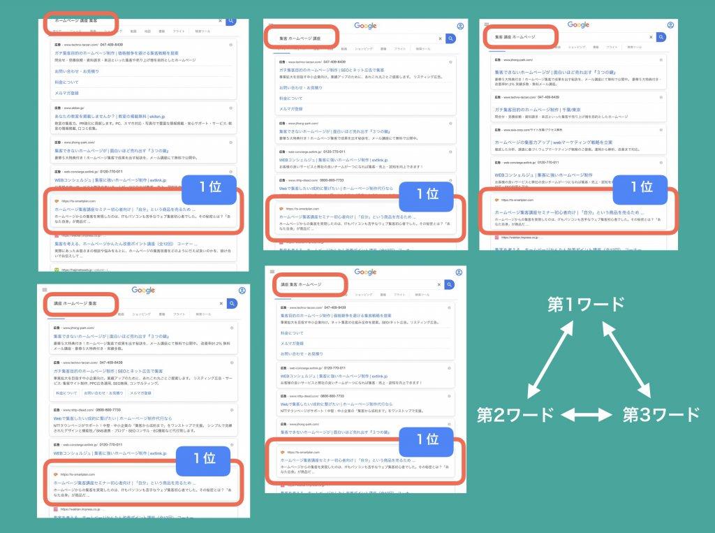 検索キーワードと順位の検証結果1