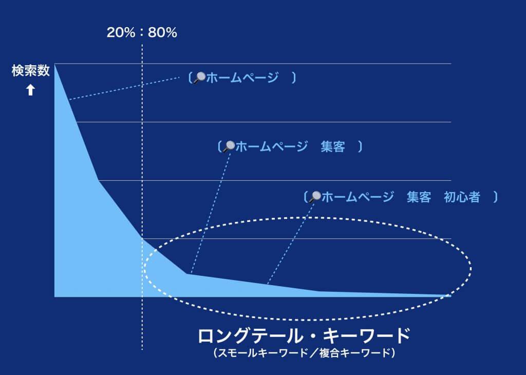 ロングテールキーワード説明インフォグラフィック図
