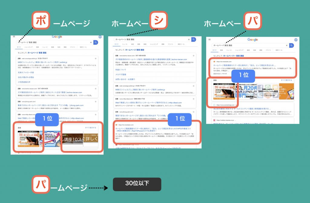 検索キーワードと順位の検証結果3-1
