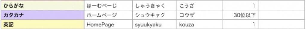検索キーワード カナかな英字×3パターン一覧表