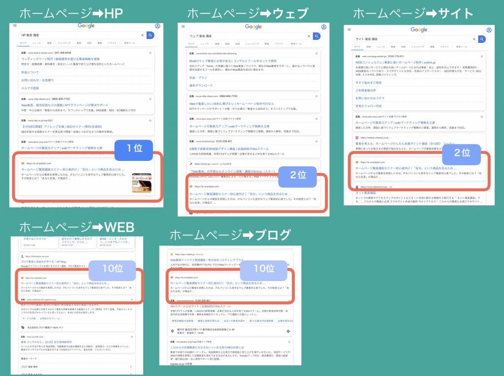 検索キーワードと順位の検証結果5-1