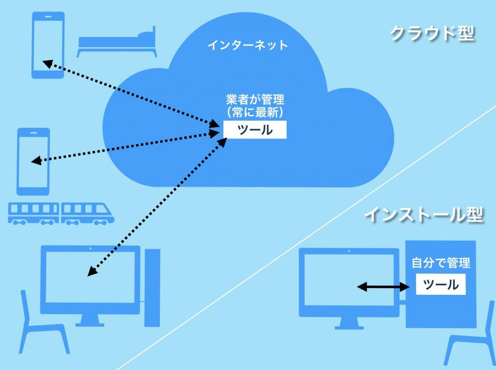 クラウド型ツールとインストール型ツールの違いの図