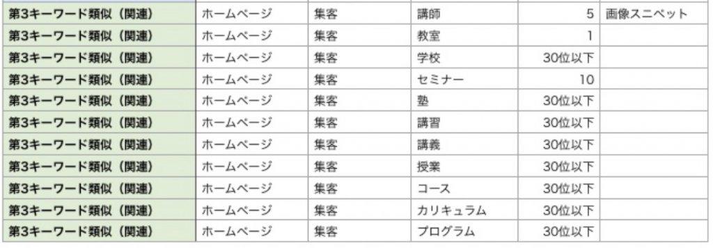 第3検索キーワード 類義語など×11パターン一覧表