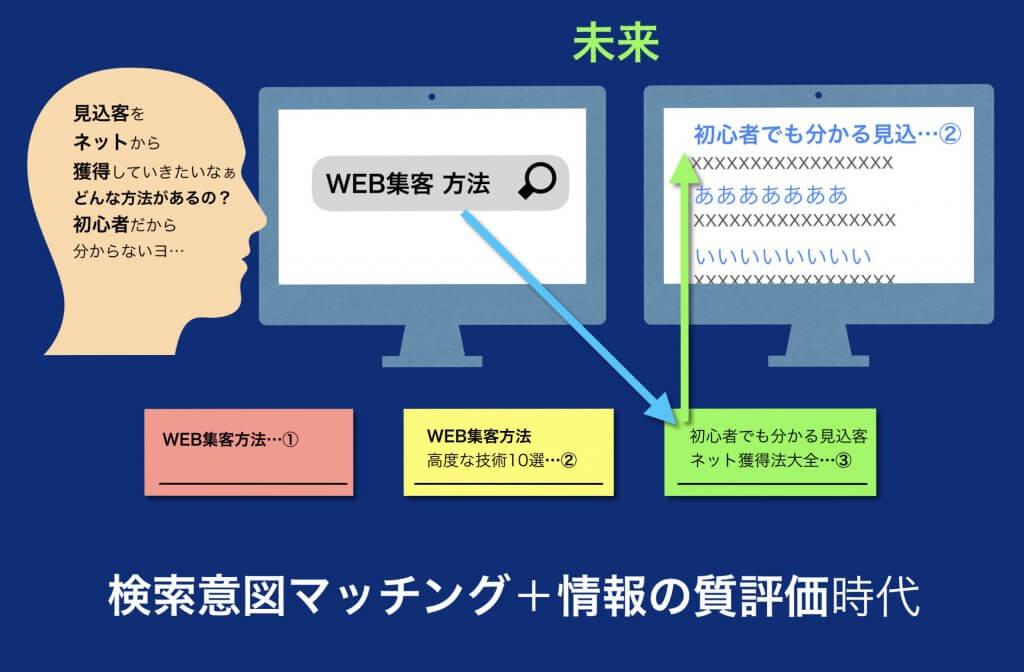 未来の検索結果とSEO対策インフォグラフィック図