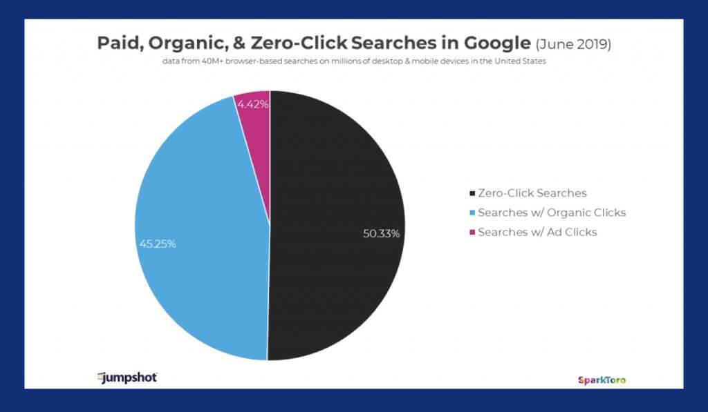 ゼロクリック率グラフ