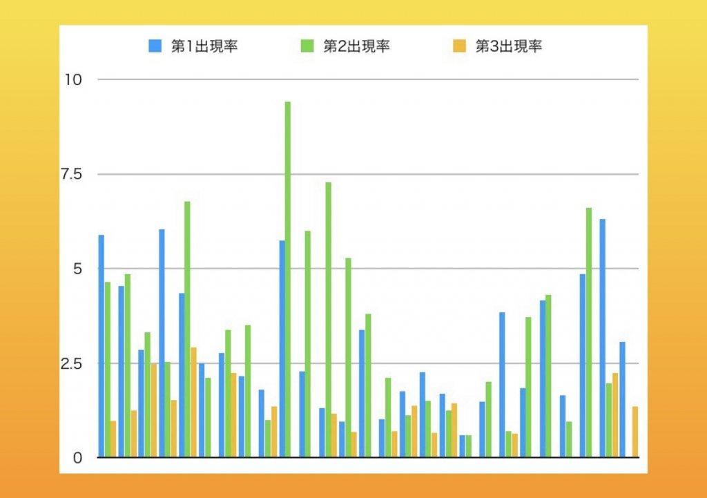 キーワード出現率調査結果グラフの画像