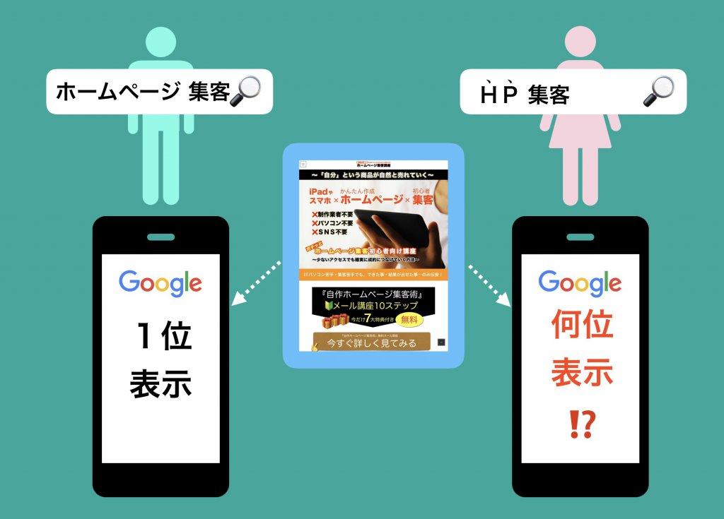 検索キーワードと順位の関係調査イメージ図