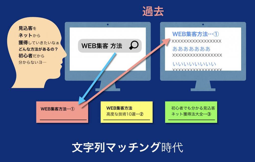 過去の検索結果とSEO対策のインフォグラフィック図