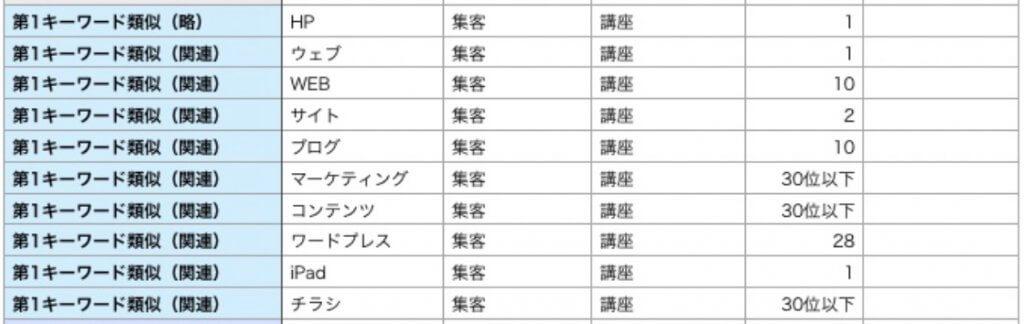 第1検索キーワード 類義語など×10パターン一覧表
