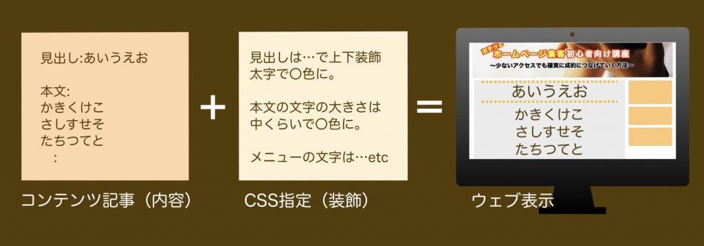 CSSを分かりやすく簡単に説明した図