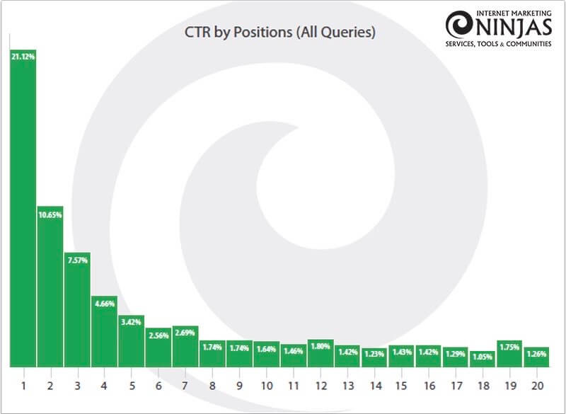 Internet Marketing Ninjas BlogからのCTRクリック率データ
