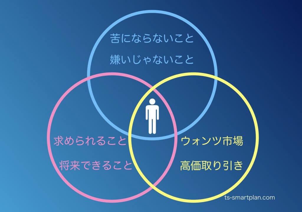 起業分野選定新3つのポイント新3つの円の図