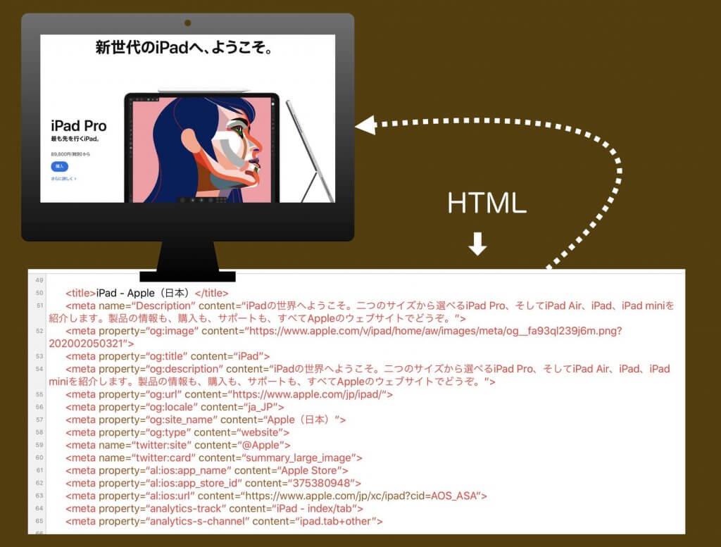 HTMLと表示例サンプル