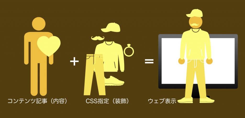 CSSを分かりやすく簡単に説明した図(比喩版)
