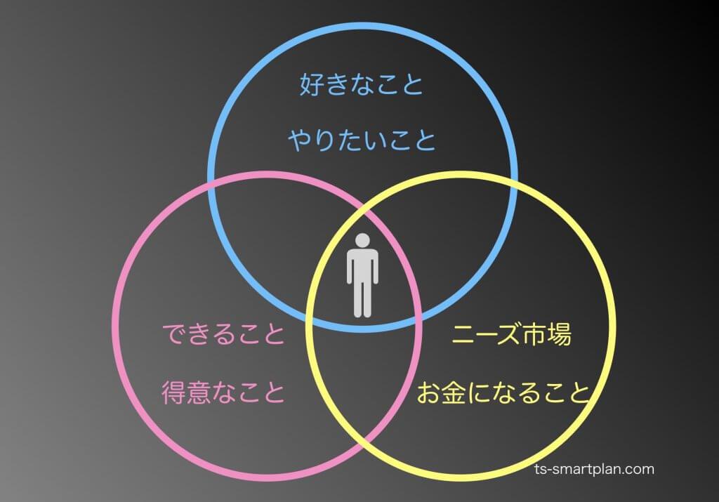 起業分野選定3つのポイント3つの円の図