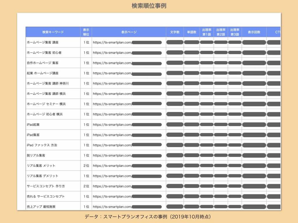 ホームページ集客講座無料事例SEO検索順位2