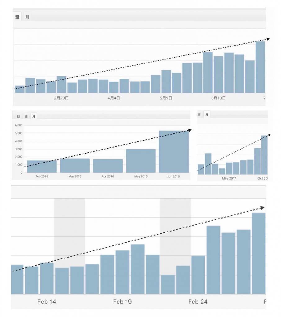 個人事業主ブログのアクセス数推移のグラフ