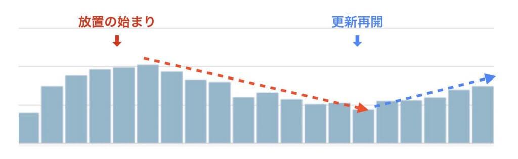 ブログ放置後とブログ更新再開後のアクセス数の推移グラフ