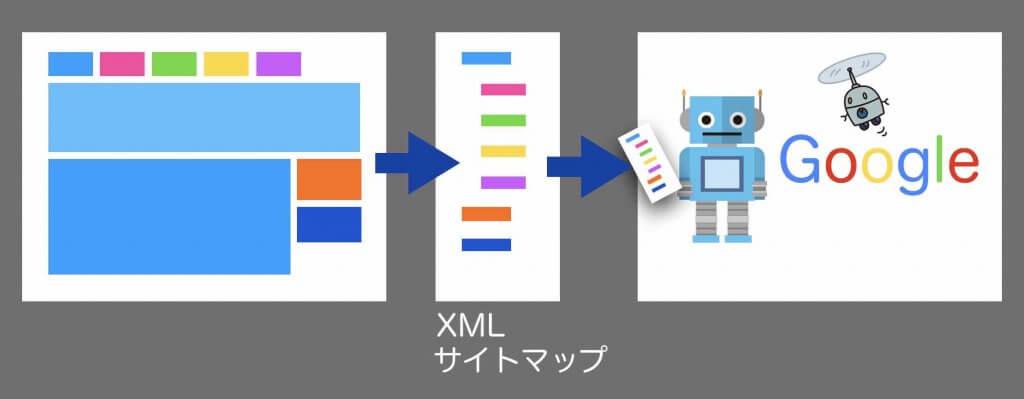 GoogleにXMLサイトマップを送信するイメージ