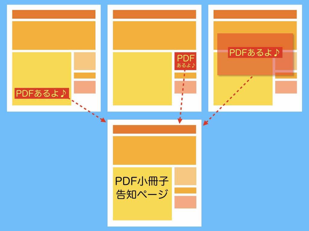 PDF告知ページへの誘導フロー図(内部リンクの貼り方)