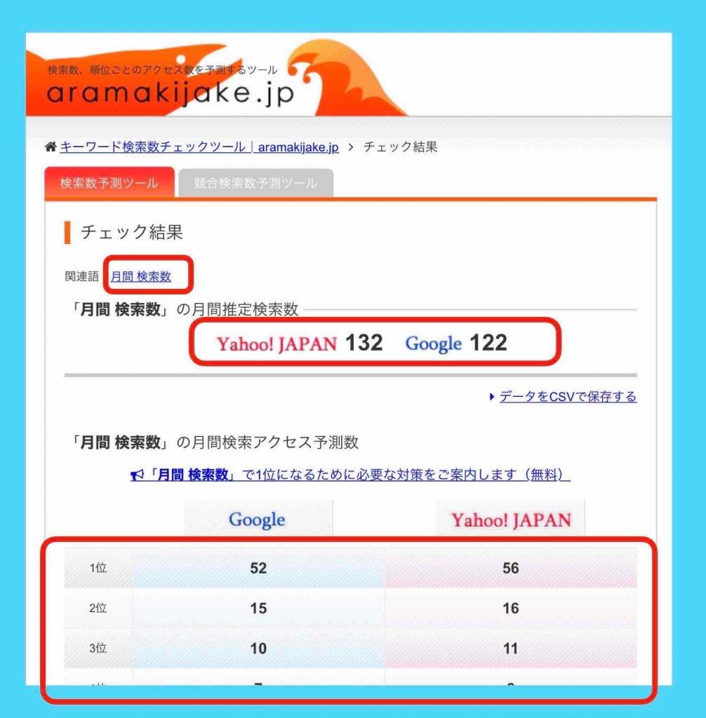 aramakijakeで月間検索数を調べた結果例
