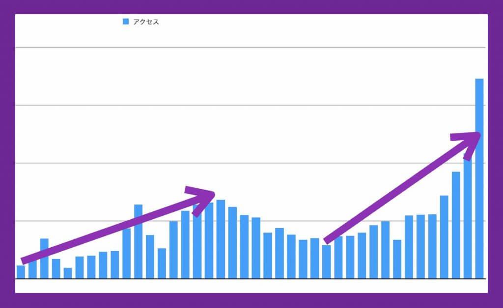 アクセス数が上がったグラフ